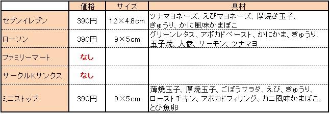 コンビニ恵方巻き比較3